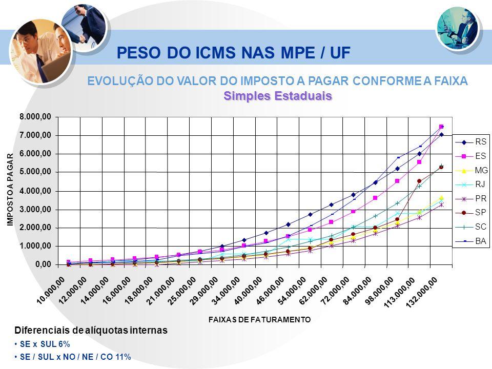 PESO DO ICMS NAS MPE / UF EVOLUÇÃO DO VALOR DO IMPOSTO A PAGAR CONFORME A FAIXA Simples Estaduais 0,00 1.000,00 2.000,00 3.000,00 4.000,00 5.000,00 6.