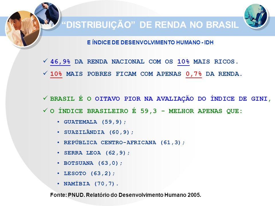 46,9% DA RENDA NACIONAL COM OS 10% MAIS RICOS. 10% MAIS POBRES FICAM COM APENAS 0,7% DA RENDA. BRASIL É O OITAVO PIOR NA AVALIAÇÃO DO ÍNDICE DE GINI,
