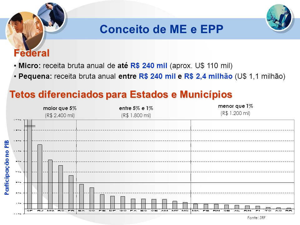 Fonte: SRF Conceito de ME e EPP Tetos diferenciados para Estados e Municípios maior que 5% (R$ 2.400 mi) entre 5% e 1% (R$ 1.800 mi) menor que 1% (R$