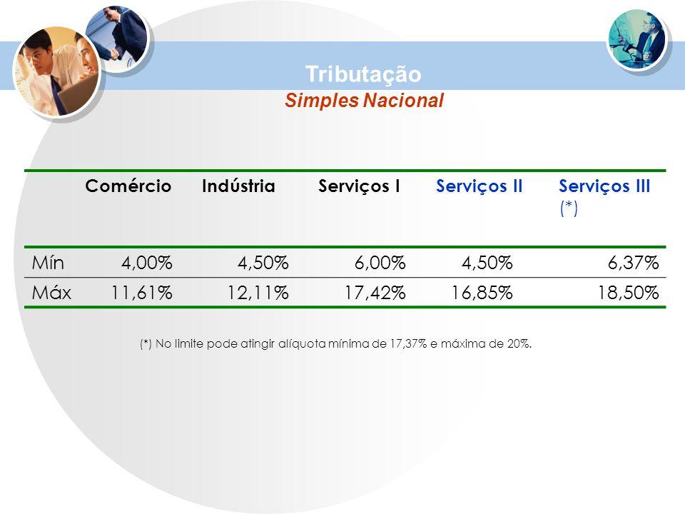 ComércioIndústriaServiços IServiços IIServiços III (*) Mín4,00%4,50%6,00%4,50%6,37% Máx11,61%12,11%17,42%16,85%18,50% (*) No limite pode atingir alíqu