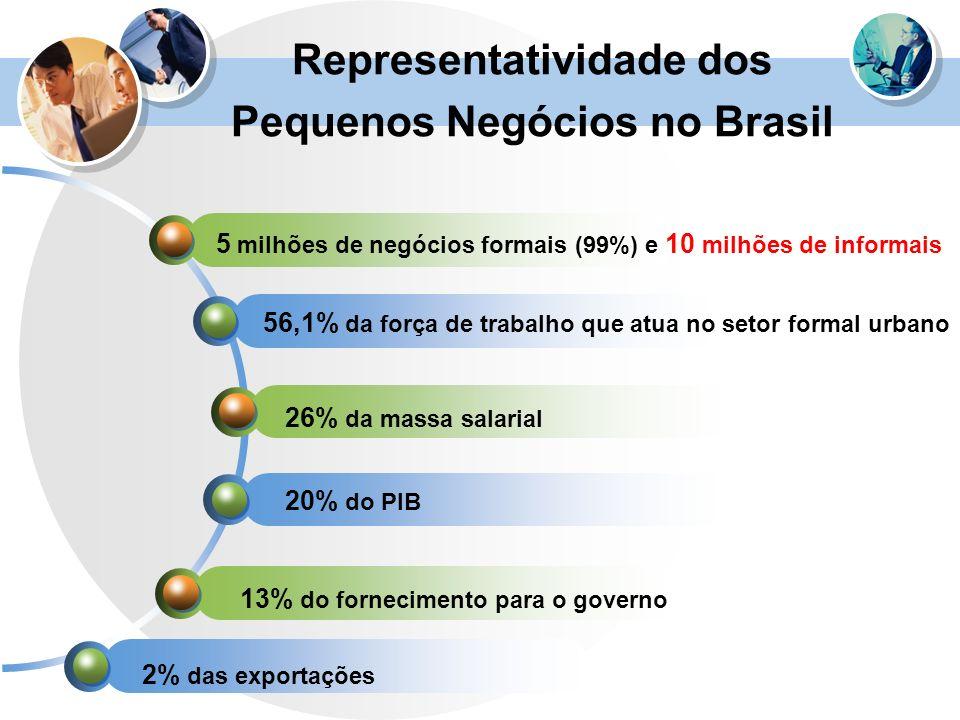 Representatividade dos Pequenos Negócios no Brasil 5 milhões de negócios formais (99%) e 10 milhões de informais 56,1% da força de trabalho que atua n