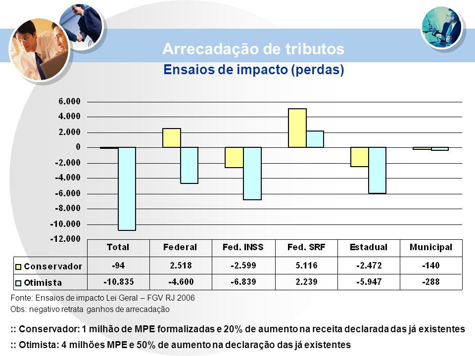 Fonte: Ensaios de impacto Lei Geral – FGV RJ 2006 Obs: negativo retrata ganhos de arrecadação :: Conservador: 1 milhão de MPE formalizadas e 20% de au