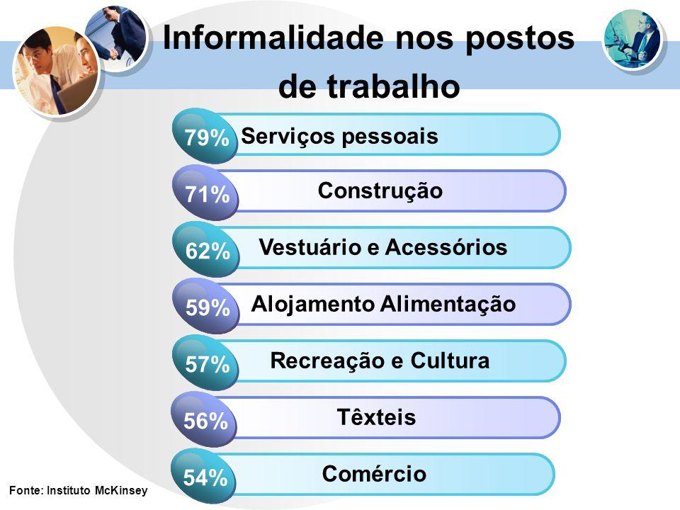 Informalidade nos postos de trabalho Click to add Title 1 Serviços pessoais 79% Click to add Title 2 Construção 71% Click to add Title 1 Vestuário e A