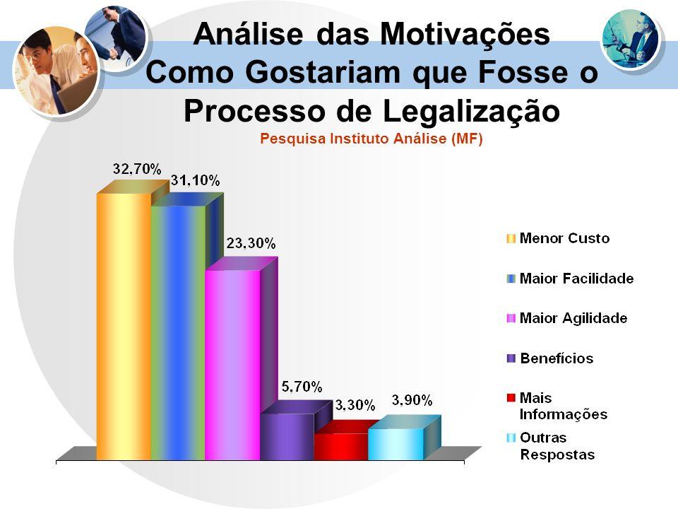 Análise das Motivações Como Gostariam que Fosse o Processo de Legalização Pesquisa Instituto Análise (MF)