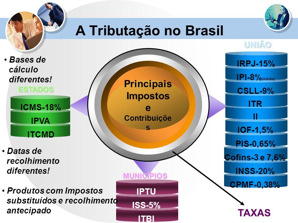 Principais Impostos e Contribuiçõe s ICMS-18% IPVA ITCMD Cofins-3 e 7,6% INSS-20% CPMF-0,38% II IOF-1,5% PIS-0,65% IRPJ IPI ITR IPTU ISS-5% ITBI IRPJ-