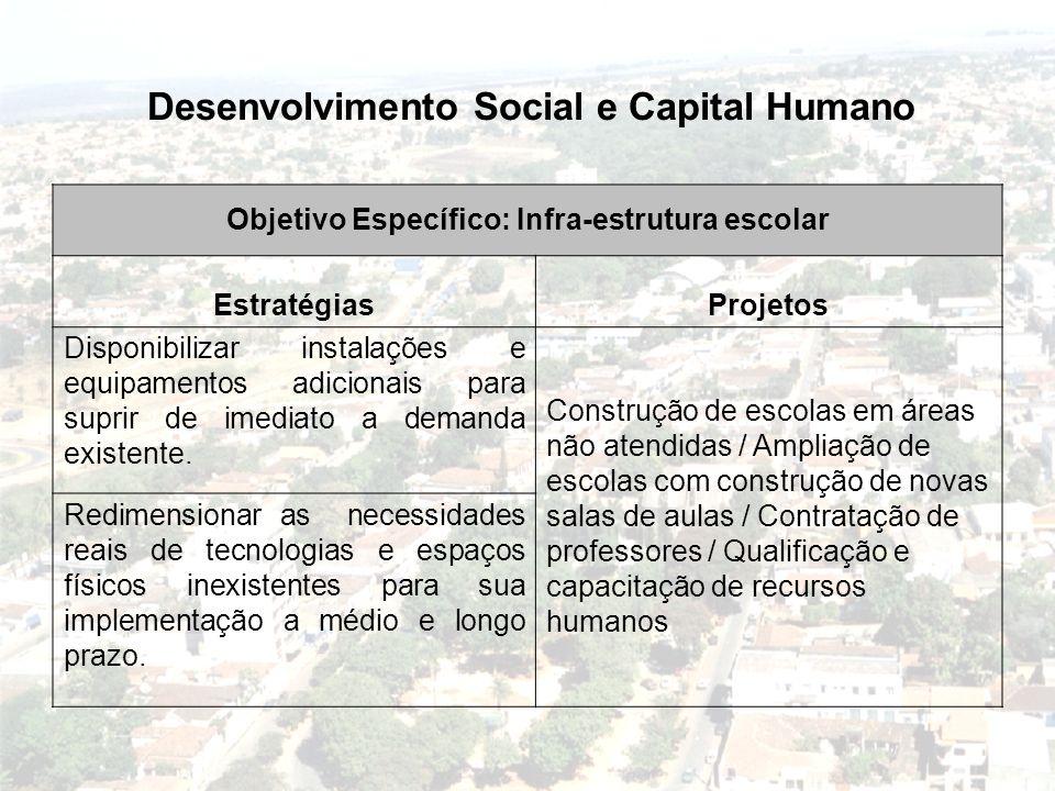 Desenvolvimento Social e Capital Humano Objetivo Específico: Infra-estrutura escolar EstratégiasProjetos Disponibilizar instalações e equipamentos adi