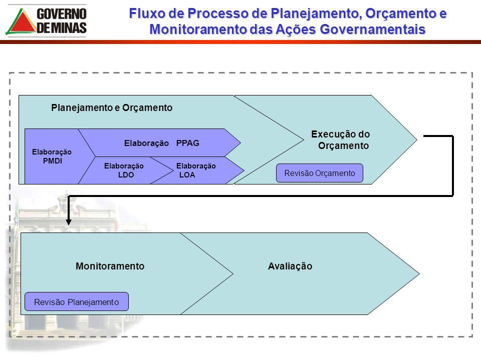 Execução do Orçamento Elaboração LOA Elaboração LDO Planejamento e Orçamento Avaliação Monitoramento Revisão Planejamento Elaboração PPAG Elaboração P
