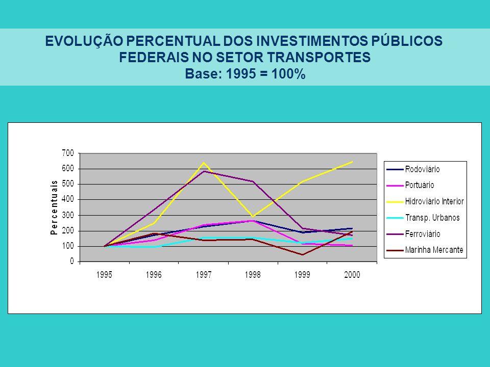 EVOLUÇÃO PERCENTUAL DOS INVESTIMENTOS PÚBLICOS FEDERAIS NO SETOR TRANSPORTES Base: 1995 = 100%