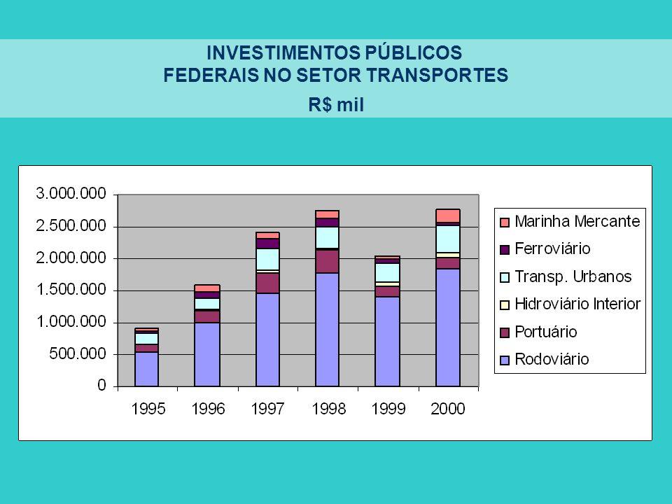INVESTIMENTOS PÚBLICOS FEDERAIS NO SETOR TRANSPORTES R$ mil