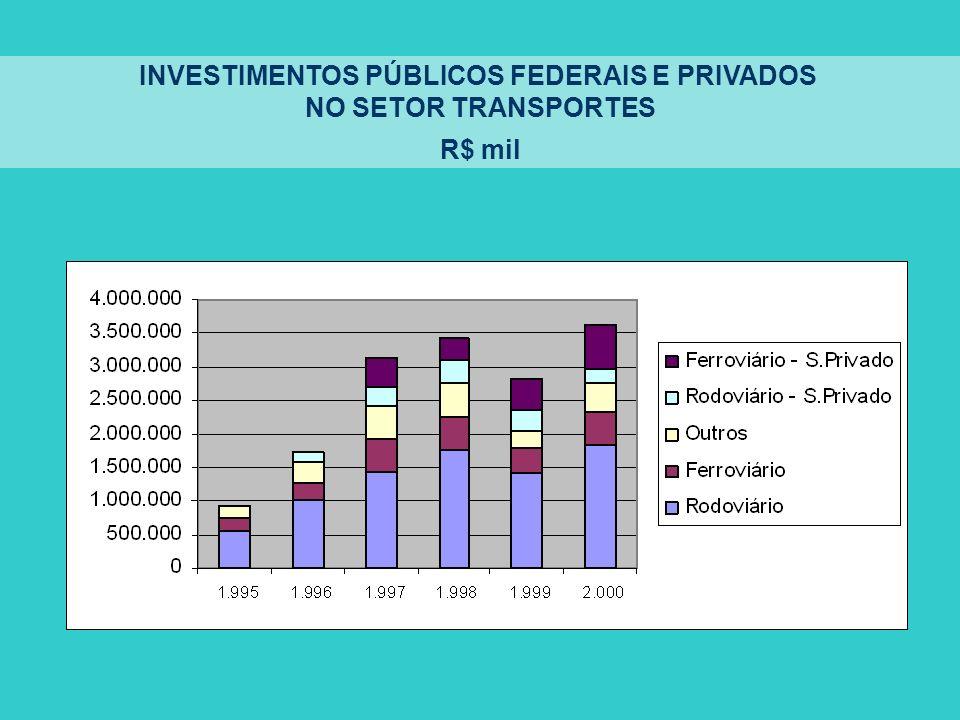 INVESTIMENTOS PÚBLICOS FEDERAIS E PRIVADOS NO SETOR TRANSPORTES R$ mil