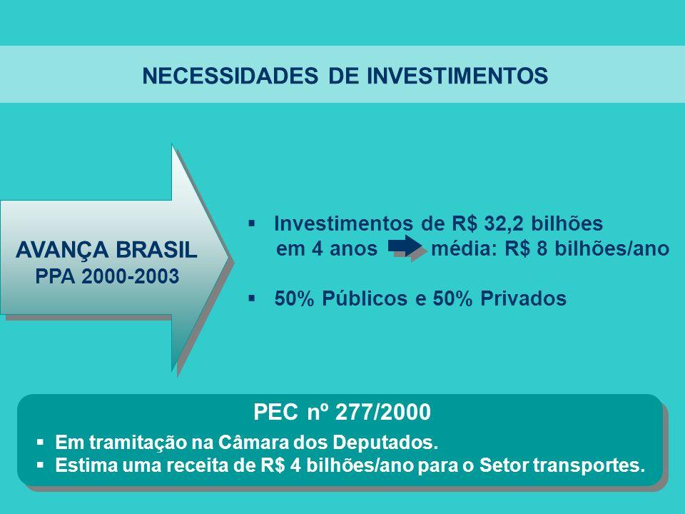 NECESSIDADES DE INVESTIMENTOS Investimentos de R$ 32,2 bilhões em 4 anos média: R$ 8 bilhões/ano 50% Públicos e 50% Privados AVANÇA BRASIL PPA 2000-20