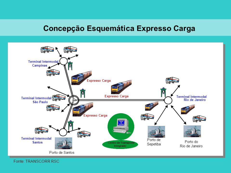 Expresso Carga São Paulo Campinas Terminal Intermodal Santos Expresso Carga Rio de Janeiro Centro de Transporte Integrado Centro de Controle Fonte: TR