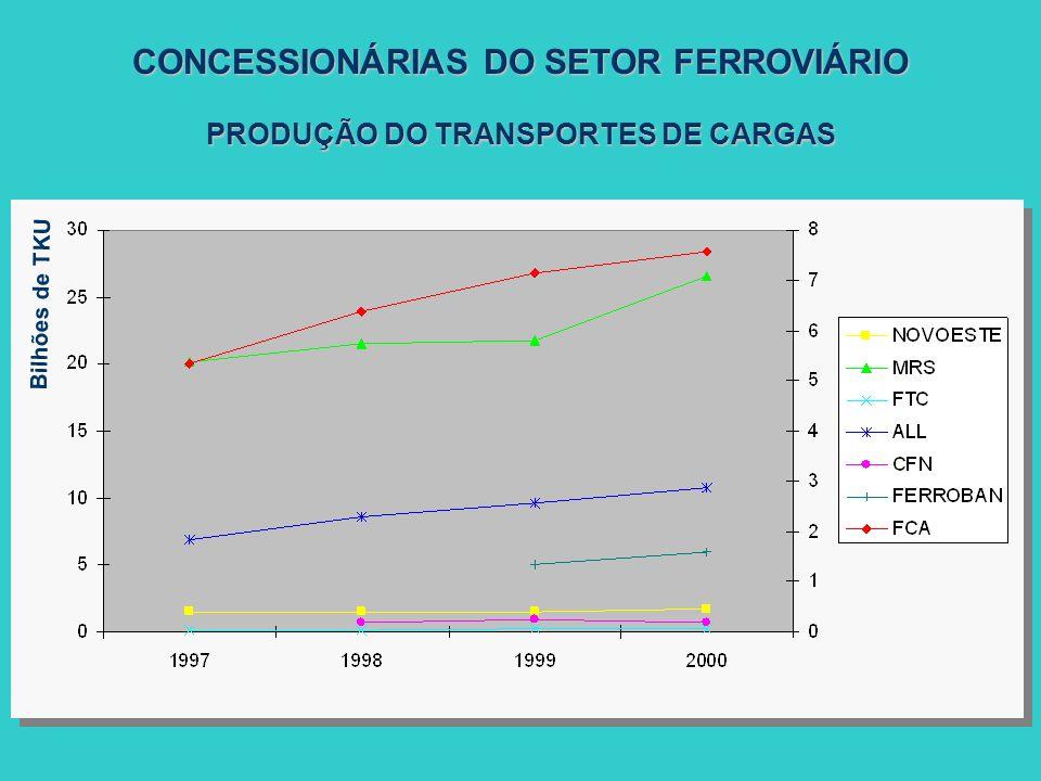 PRODUÇÃO DO TRANSPORTES DE CARGAS CONCESSIONÁRIAS DO SETOR FERROVIÁRIO Bilhões de TKU