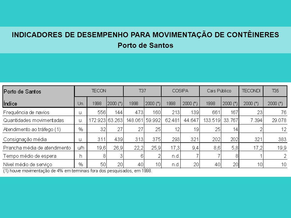 INDICADORES DE DESEMPENHO PARA MOVIMENTAÇÃO DE CONTÊINERES Porto de Santos