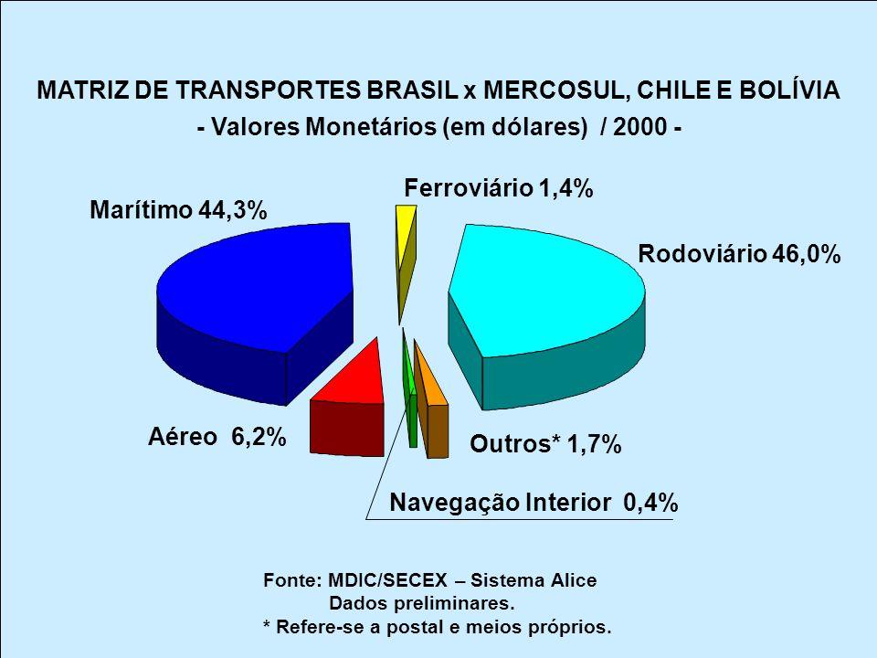 Rodoviário 46,0% Outros* 1,7% Navegação Interior 0,4% Aéreo 6,2% Marítimo 44,3% Ferroviário 1,4% MATRIZ DE TRANSPORTES BRASIL x MERCOSUL, CHILE E BOLÍVIA - Valores Monetários (em dólares) / 2000 - Fonte: MDIC/SECEX – Sistema Alice Dados preliminares.
