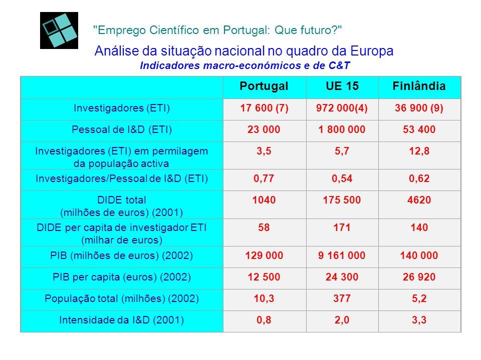 Emprego Científico em Portugal: Que futuro Análise da situação nacional no quadro da Europa Indicadores macro-económicos e de C&T PortugalUE 15Finlândia Investigadores (ETI)17 600 (7)972 000(4)36 900 (9) Pessoal de I&D (ETI)23 0001 800 00053 400 Investigadores (ETI) em permilagem da população activa 3,55,712,8 Investigadores/Pessoal de I&D (ETI)0,770,540,62 DIDE total (milhões de euros) (2001) 1040175 5004620 DIDE per capita de investigador ETI (milhar de euros) 58171140 PIB (milhões de euros) (2002)129 0009 161 000140 000 PIB per capita (euros) (2002)12 50024 30026 920 População total (milhões) (2002)10,33775,2 Intensidade da I&D (2001)0,82,03,3