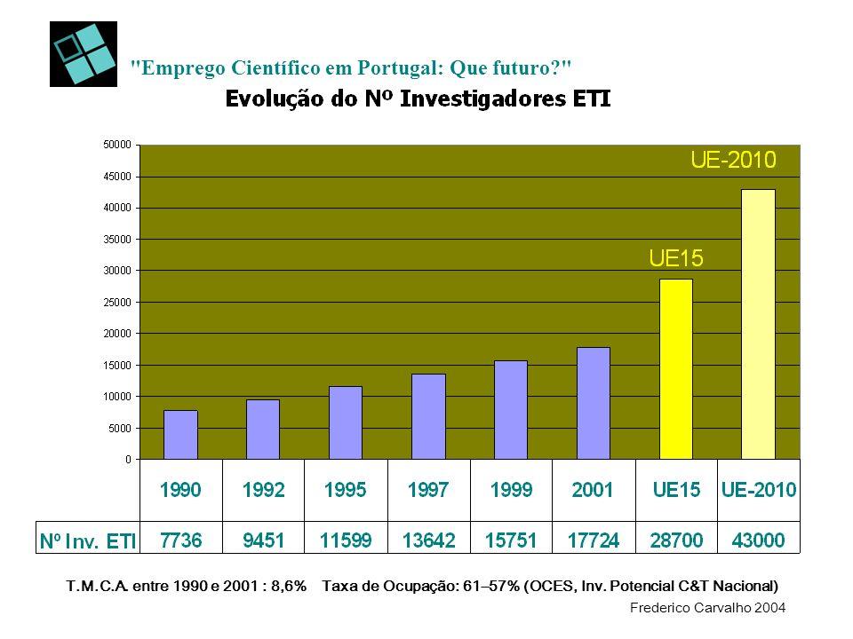 Emprego Científico em Portugal: Que futuro? T.M.C.A.