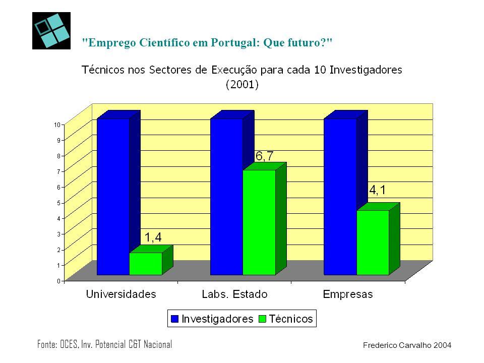 Emprego Científico em Portugal: Que futuro Fonte: OCES, Inv.