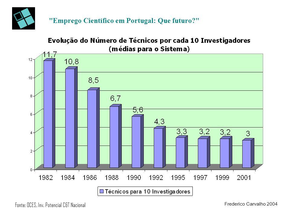 Emprego Científico em Portugal: Que futuro? Fonte: OCES, Inv.