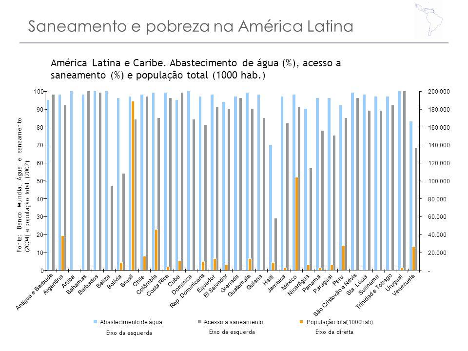 Saneamento e pobreza na América Latina 0 10 20 30 40 50 60 70 80 90 100 Antígua e Barbuda Argentina Aruba Bahamas Barbados Belize Bolívia Brasil Chile