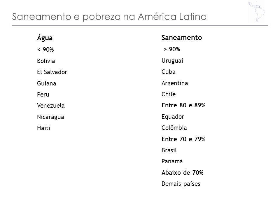 Saneamento e pobreza na América Latina Água < 90% Bolívia El Salvador Guiana Peru Venezuela Nicarágua Haiti Saneamento > 90% Uruguai Cuba Argentina Ch