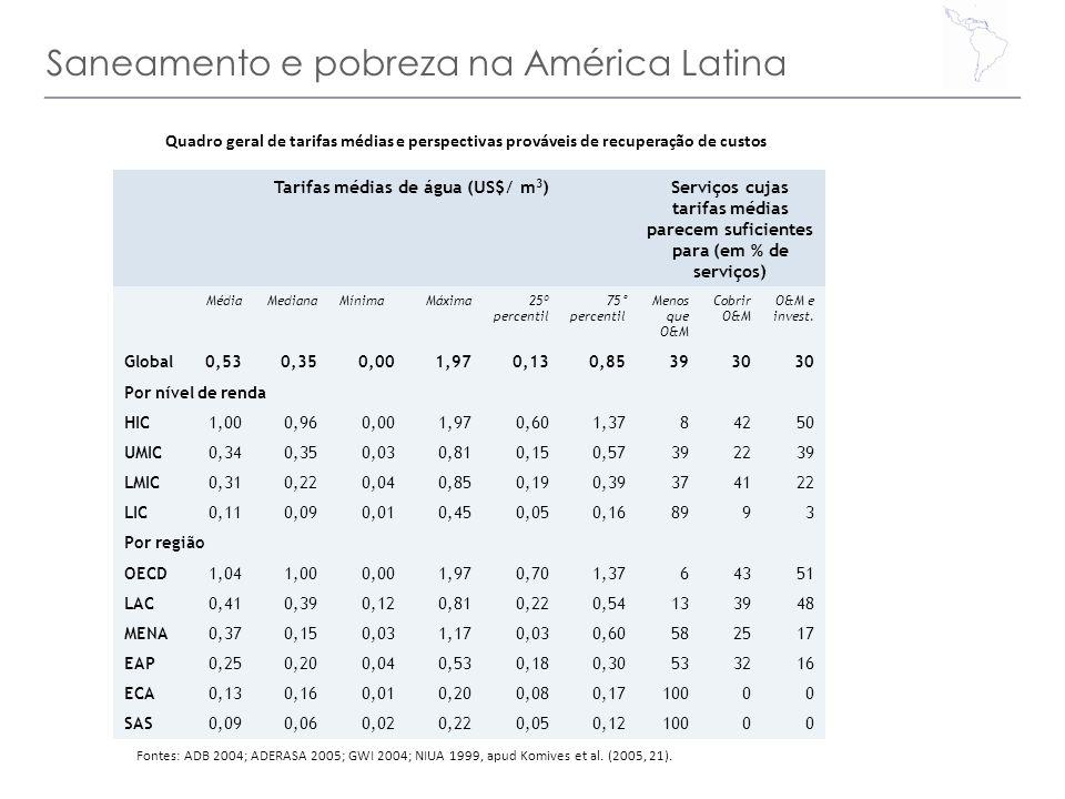 Saneamento e pobreza na América Latina Quadro geral de tarifas médias e perspectivas prováveis de recuperação de custos Fontes: ADB 2004; ADERASA 2005