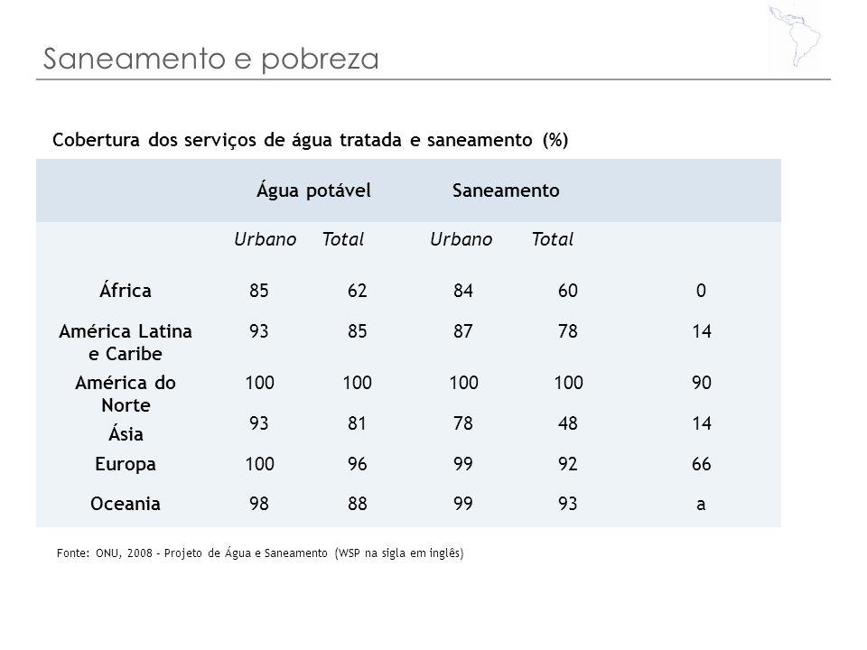 Saneamento e pobreza Fonte: ONU, 2008 – Projeto de Água e Saneamento (WSP na sigla em inglês) Cobertura dos serviços de água tratada e saneamento (%)