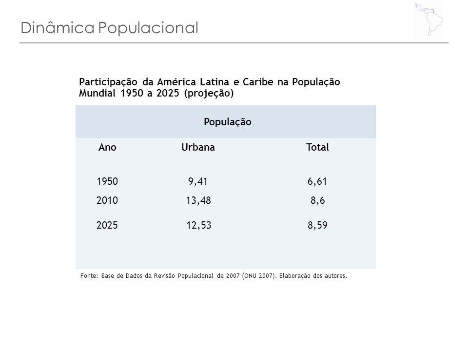 Dinâmica Populacional Participação da América Latina e Caribe na População Mundial 1950 a 2025 (projeção) População (%) Fonte: Base de Dados da Revisã
