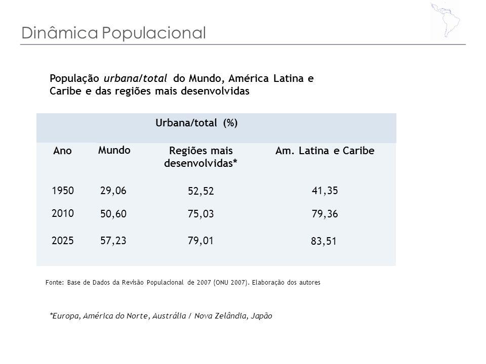 Dinâmica Populacional *Europa, América do Norte, Austrália / Nova Zelândia, Japão População urbana/total do Mundo, América Latina e Caribe e das regiõ