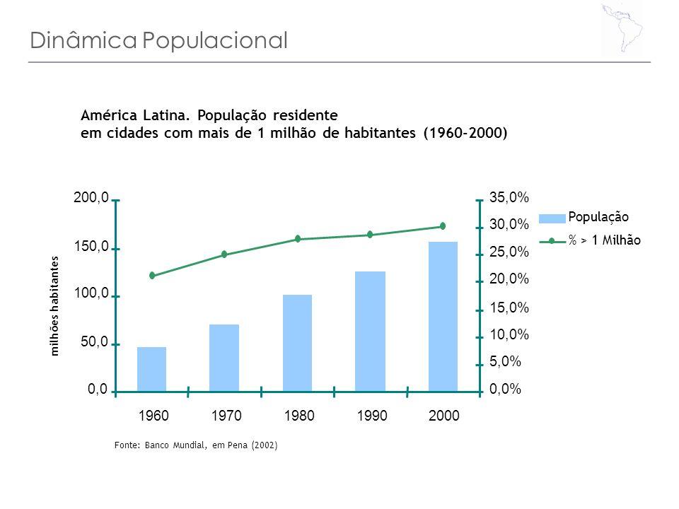 Dinâmica Populacional milhões habitantes 0,0 50,0 100,0 150,0 200,0 19601970198019902000 0,0% 5,0% 10,0% 15,0% 20,0% 25,0% 30,0% 35,0% População % > 1