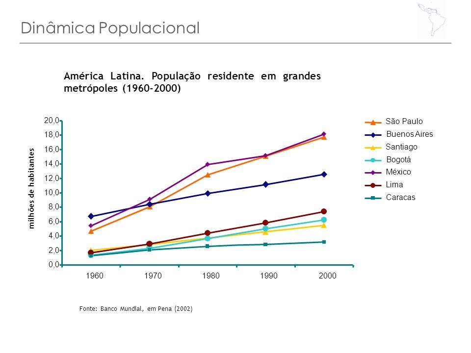 Dinâmica Populacional América Latina. População residente em grandes metrópoles (1960-2000) Fonte: Banco Mundial, em Pena (2002) 0,0 2,0 4,0 6,0 8,0 1