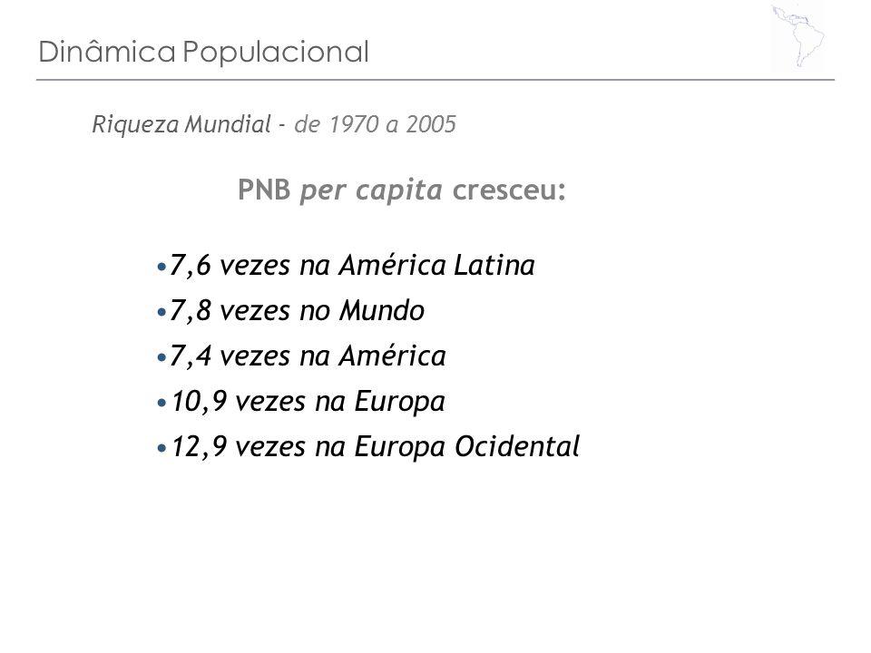 Dinâmica Populacional PNB per capita cresceu: 7,6 vezes na América Latina 7,8 vezes no Mundo 7,4 vezes na América 10,9 vezes na Europa 12,9 vezes na E