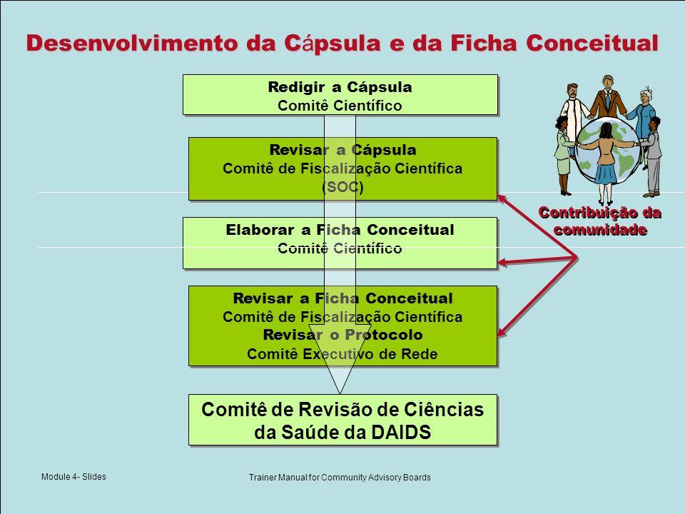 Module 4- Slides Trainer Manual for Community Advisory Boards Desenvolvimento da C á psula e da Ficha Conceitual Elaborar a Ficha Conceitual Comitê Ci
