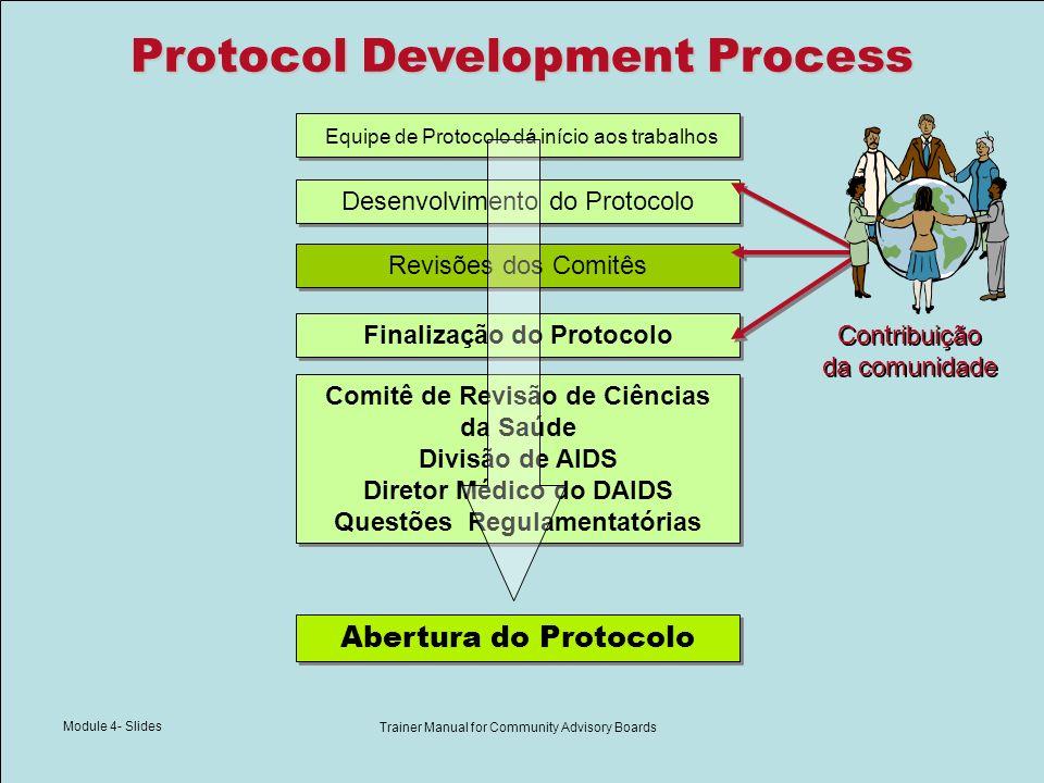 Module 4- Slides Trainer Manual for Community Advisory Boards Desenvolvimento do Protocolo Equipe de Protocolo dá início aos trabalhos Comitê de Revis