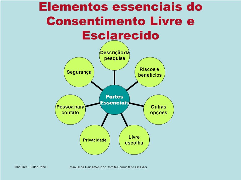 Módulo 6 - Slides Parte II Manual de Treinamento do Comitê Comunitário Assessor Elementos essenciais do Consentimento Livre e Esclarecido Partes Essen