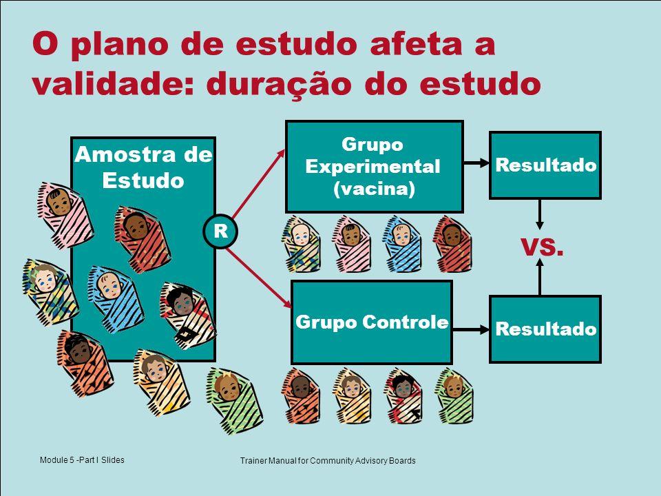 Module 5 -Part I Slides Trainer Manual for Community Advisory Boards O plano de estudo afeta a validade: duração do estudo Resultado Amostra de Estudo Grupo Experimental (vacina) Grupo Controle Resultado VS.