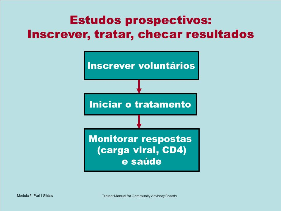 Module 5 -Part I Slides Trainer Manual for Community Advisory Boards Estudos prospectivos: Inscrever, tratar, checar resultados Inscrever voluntários Monitorar respostas (carga viral, CD4) e saúde Iniciar o tratamento