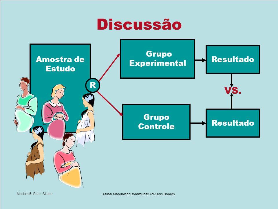 Module 5 -Part I Slides Trainer Manual for Community Advisory Boards Resultado 15% HIV+ Relevância estatística Amostra de Estudo Grupo Experimental (vacina + ARV) Grupo Controle (ARV) Resultado 4% HIV+ VS.