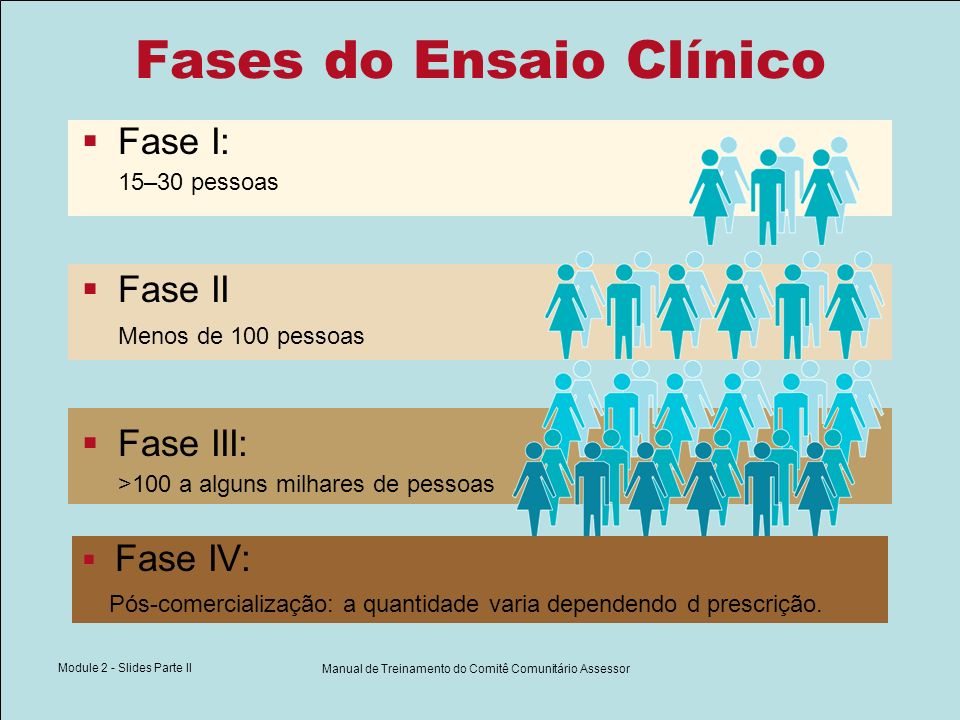 Module 2 - Slides Parte II Manual de Treinamento do Comitê Comunitário Assessor Fases do Ensaio Clínico Fase I: 15–30 pessoas Fase II Menos de 100 pes