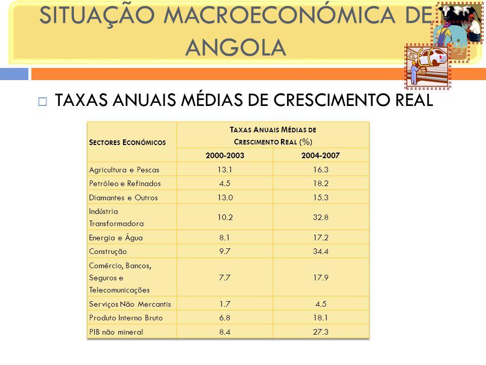 SITUAÇÃO MACROECONÓMICA DE ANGOLA TAXAS ANUAIS MÉDIAS DE CRESCIMENTO REAL