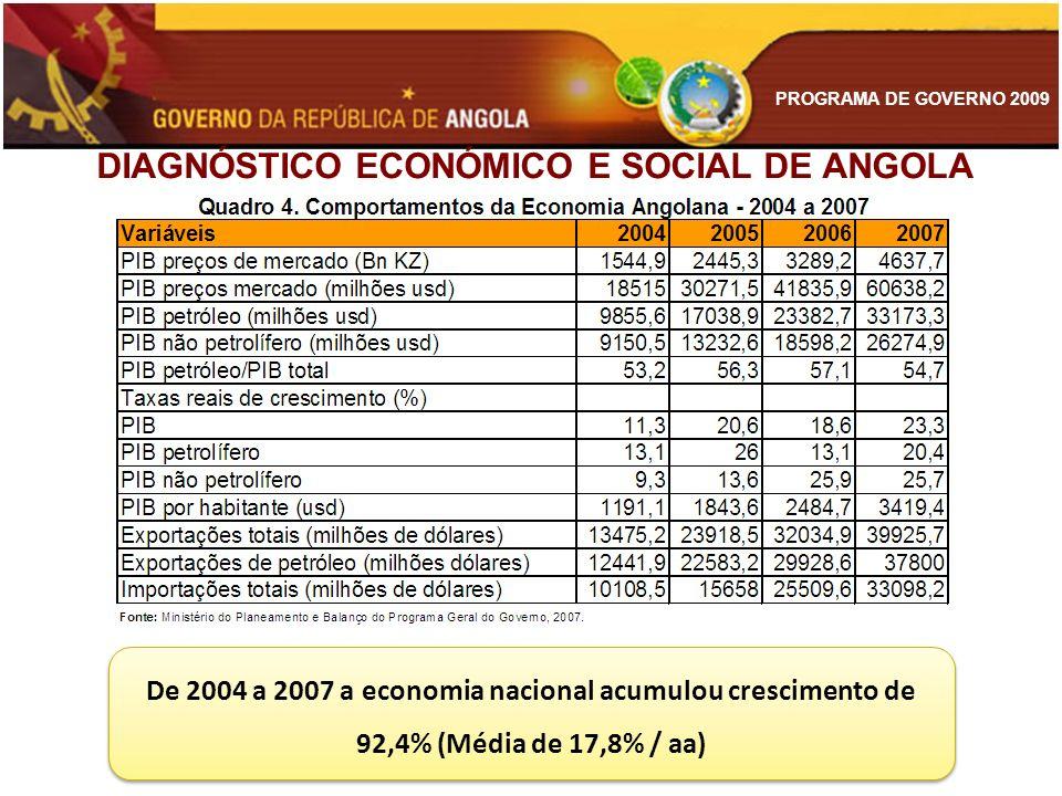 PROGRAMA DE GOVERNO 2009 DIAGNÓSTICO ECONÓMICO E SOCIAL DE ANGOLA De 2004 a 2007 a economia nacional acumulou crescimento de 92,4% (Média de 17,8% / a