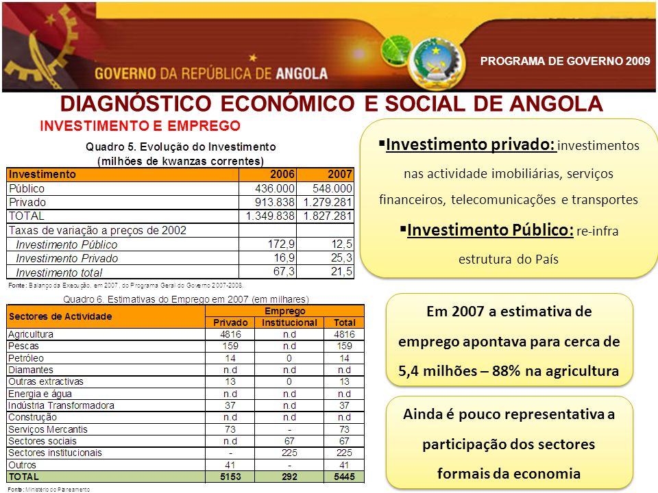 PROGRAMA DE GOVERNO 2009 DIAGNÓSTICO ECONÓMICO E SOCIAL DE ANGOLA INVESTIMENTO E EMPREGO Investimento privado: investimentos nas actividade imobiliári