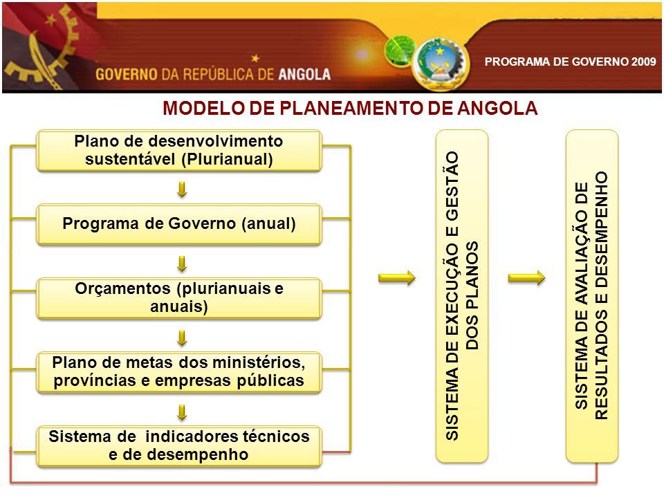 PROGRAMA DE GOVERNO 2009 MODELO DE PLANEAMENTO DE ANGOLA SISTEMA DE EXECUÇÃO E GESTÃO DOS PLANOS SISTEMA DE AVALIAÇÃO DE RESULTADOS E DESEMPENHO Plano