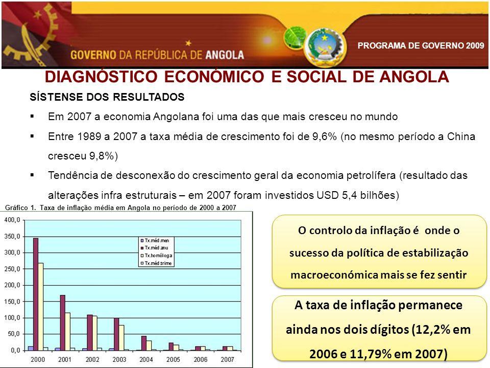 PROGRAMA DE GOVERNO 2009 DIAGNÓSTICO ECONÓMICO E SOCIAL DE ANGOLA De 2004 a 2007 a economia nacional acumulou crescimento de 92,4% (Média de 17,8% / aa)
