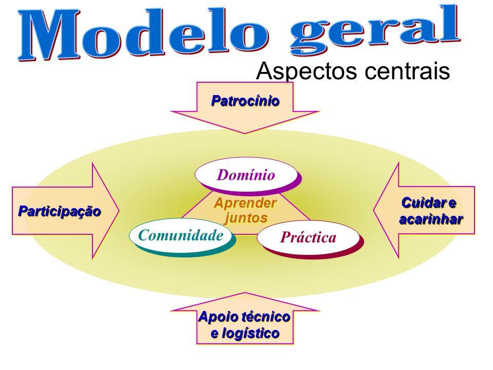 Aspectos centrais Práctica Comunidade Domínio ParticipaçãoParticipação PatrocínioPatrocínio Cuidar e acarinhar acarinhar Apoio técnico e logístico Apo