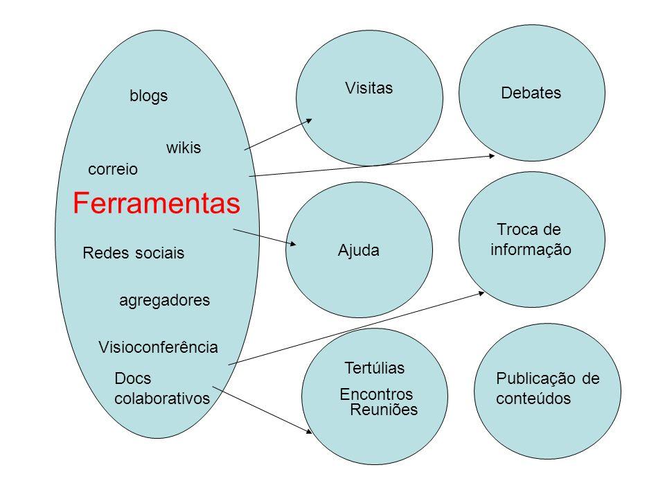 Ajuda Visitas Troca de informação Debates Ferramentas Encontros Publicação de conteúdos Tertúlias Reuniões blogs wikis Redes sociais agregadores corre