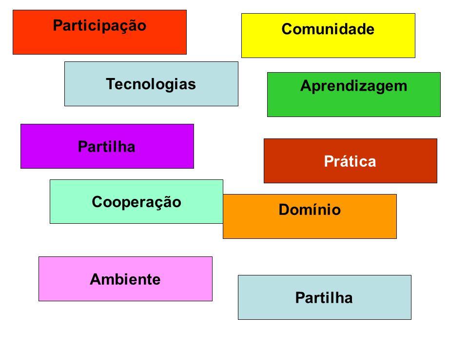 Comunidade Participação Cooperação Aprendizagem Domínio Partilha Prática Ambiente Tecnologias Partilha