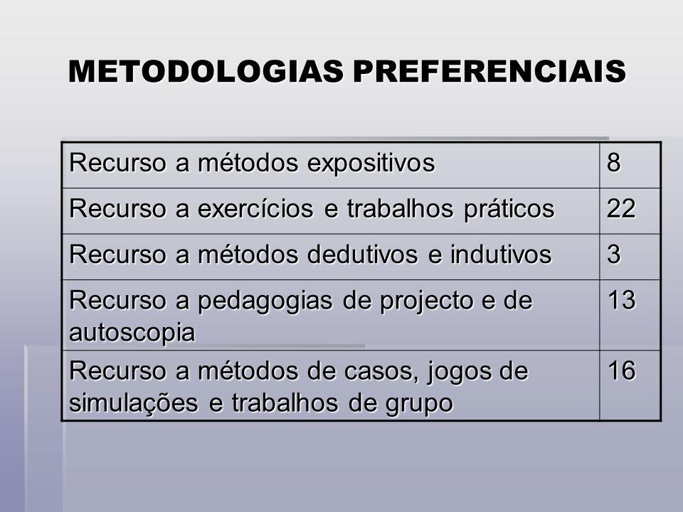 METODOLOGIAS PREFERENCIAIS Recurso a métodos expositivos 8 Recurso a exercícios e trabalhos práticos 22 Recurso a métodos dedutivos e indutivos 3 Recurso a pedagogias de projecto e de autoscopia 13 Recurso a métodos de casos, jogos de simulações e trabalhos de grupo 16