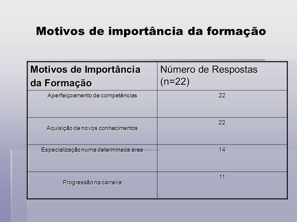 Motivos de importância da formação Motivos de Importância da Formação Número de Respostas (n=22) Aperfeiçoamento de competências 22 Aquisição de novos conhecimentos 22 Especialização numa determinada área 14 Progressão na carreira 11