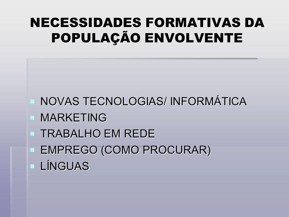 NECESSIDADES FORMATIVAS DA POPULAÇÃO ENVOLVENTE NOVAS TECNOLOGIAS/ INFORMÁTICA NOVAS TECNOLOGIAS/ INFORMÁTICA MARKETING MARKETING TRABALHO EM REDE TRABALHO EM REDE EMPREGO (COMO PROCURAR) EMPREGO (COMO PROCURAR) LÍNGUAS LÍNGUAS